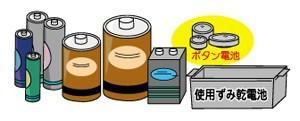 資源ごみの分別と出し方 使用ずみ乾電池類/米原市